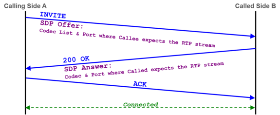 Brief Tutorial of the SIP Signaling and SDP Media Protocols